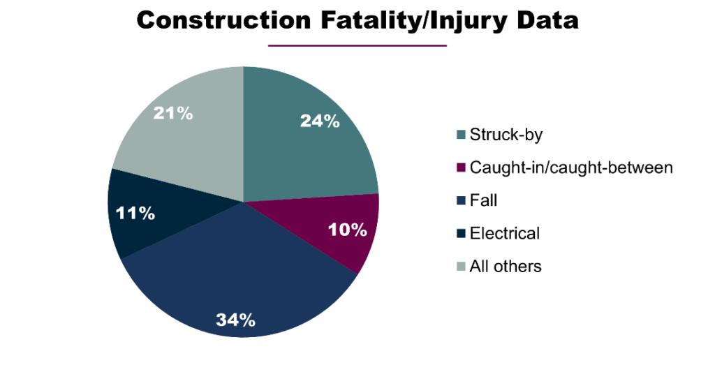 Construction Fatality & Injury Data-v2