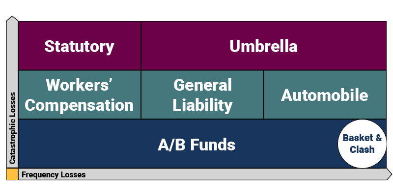 Intro to Member-Owned Group Captives-AB fund graphic-v4