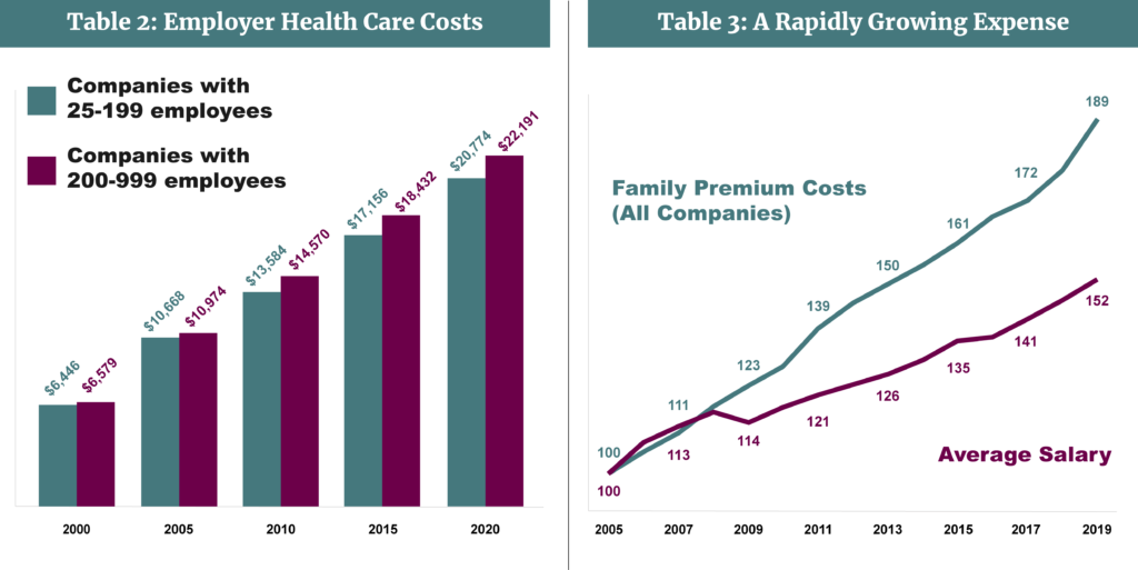 Medical Stop Loss Captives-Table 2 & 3-The Rising Cost of Healthcare