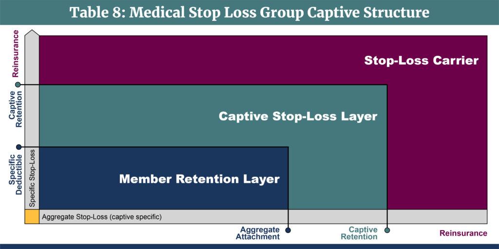 Medical Stop Loss Captives-Table 8-Medical Stop Loss Group Captives Structure-v3