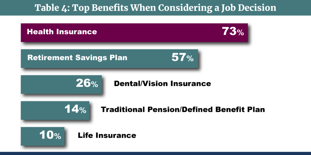 Medical Stop Loss Captives-Table 4-Top Benefits When Considering a Job Decision