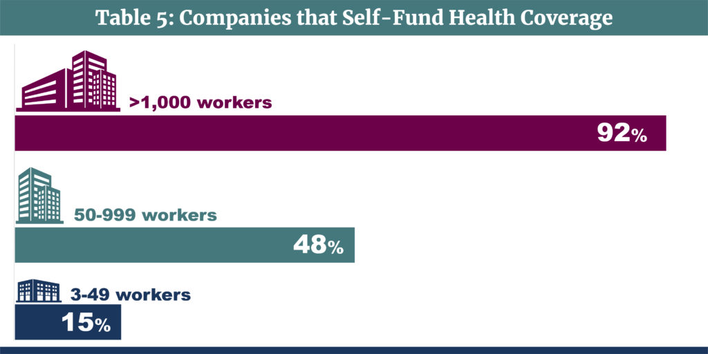 Medical Stop Loss Group Captives-Table 5-Companies that Self-Fund Health Coverage