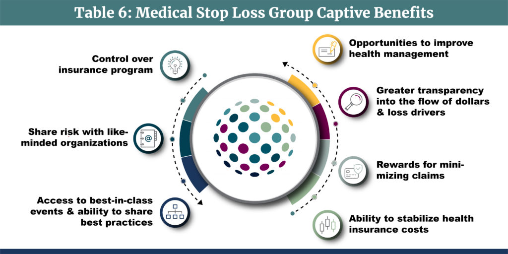 Medical Stop Loss Group Captives-Table 6-Medical Stop Loss Group Captive Benefits-v5