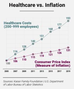 MSL Graphics-Healthcare vs Inflation-v3