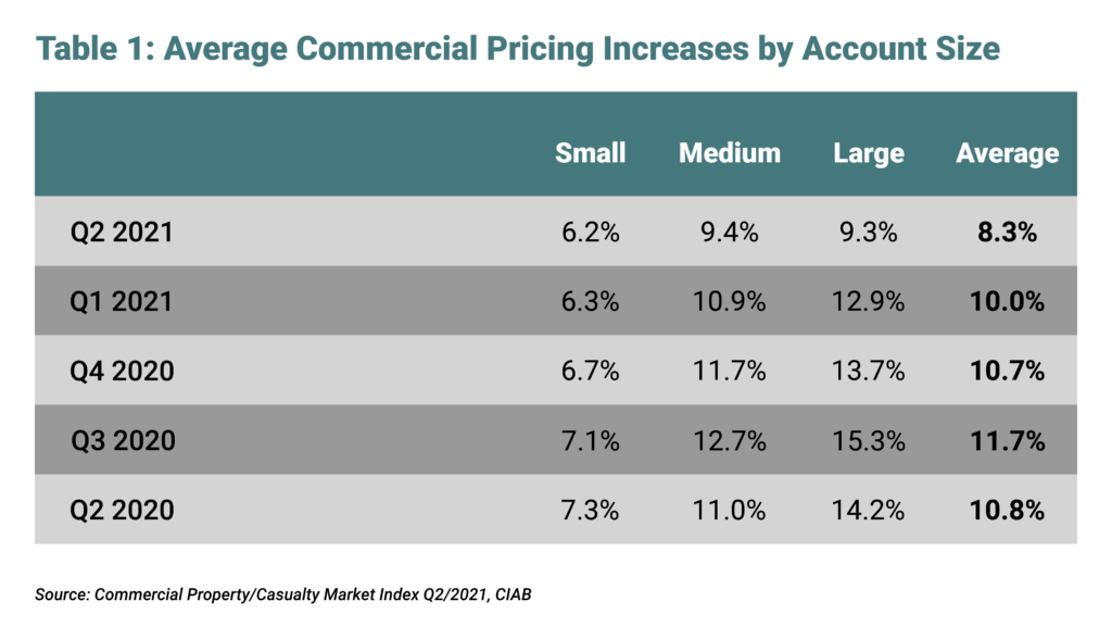 Average Commercial Pricing Increases by Account Size