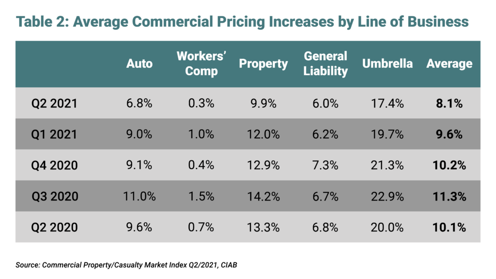 Average Commercial Pricing Increase by Line of Business - Q2 2021