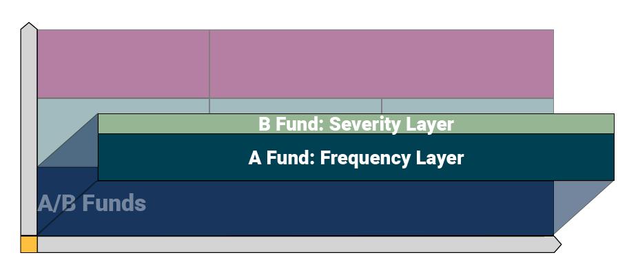 How does a captive insurance program work-AB Funds-v2