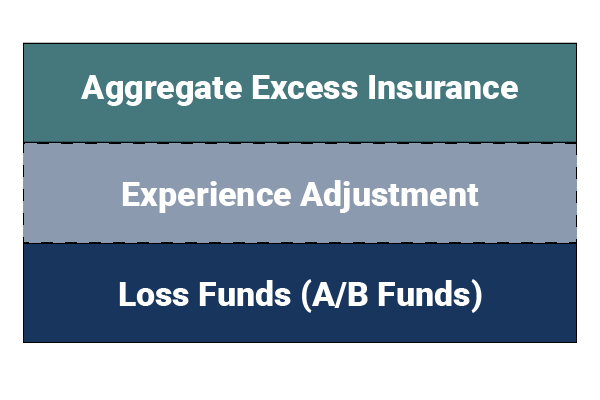 How does a captive insurance program work-Aggregate Loss Coverage