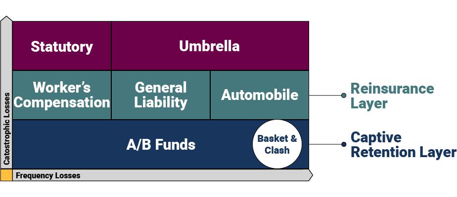 How does a captive insurance program work-Risk Reward Formula-v2